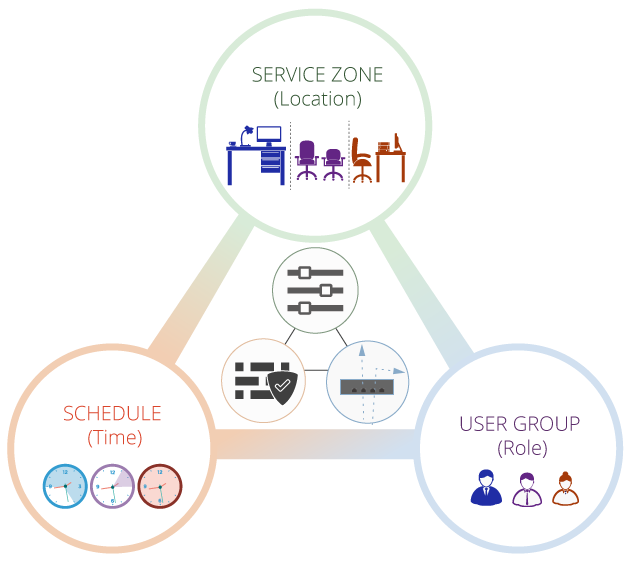 Edgecore WiFi Role-based user policies