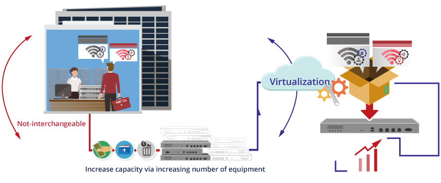 Virtualization of Network Gateway Functions