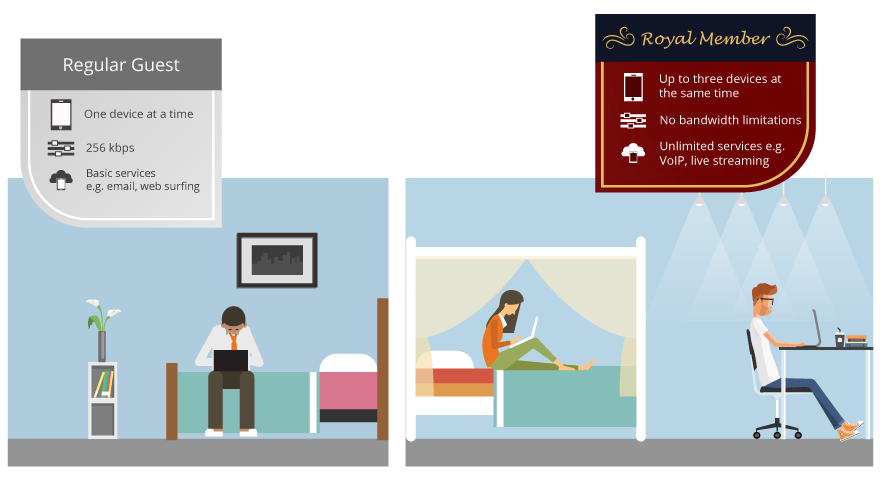 Tiered Wi-Fi for Hotel Loyalty Programs
