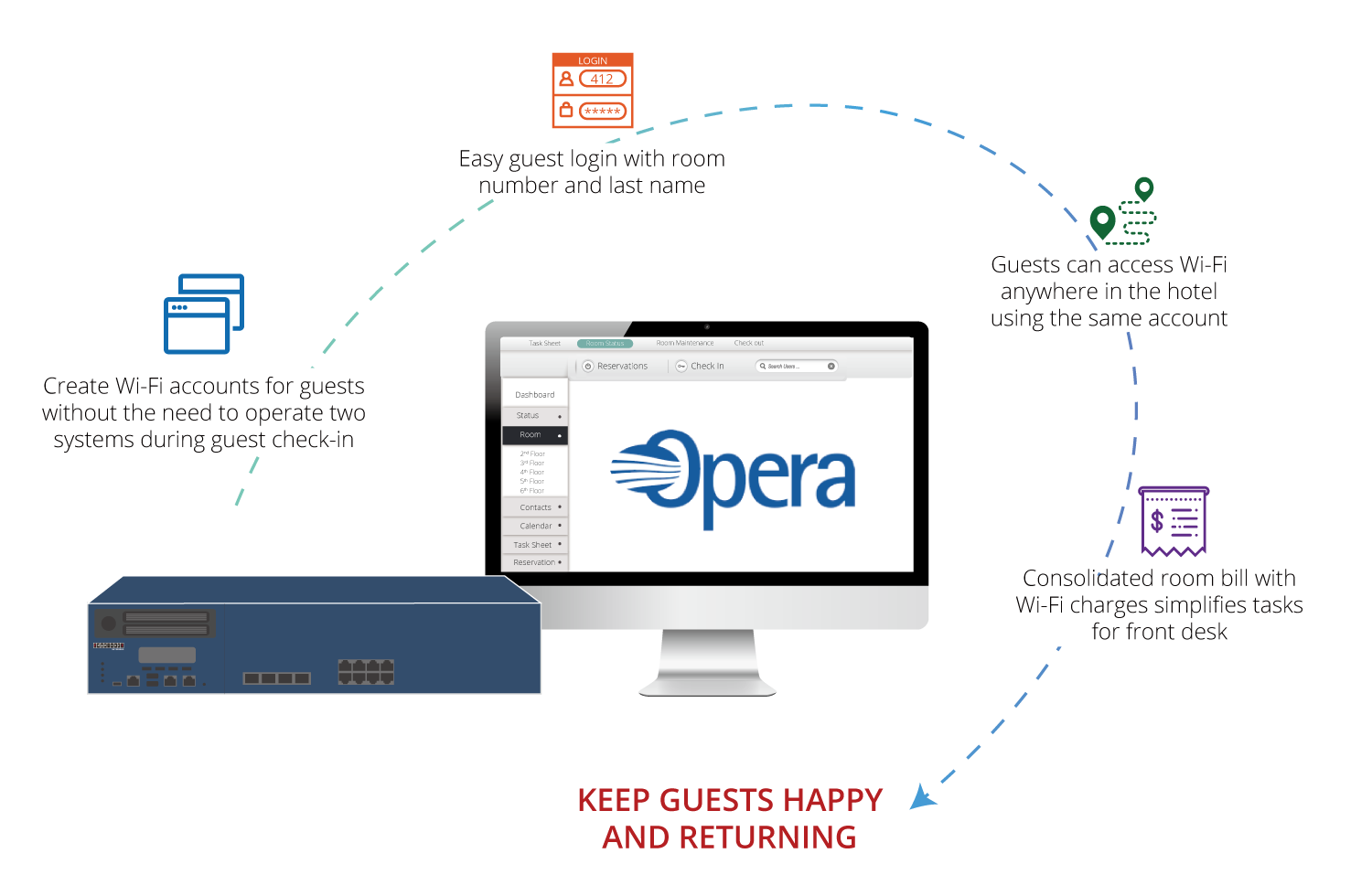 Seamless Integration with Oracle Opera PMS