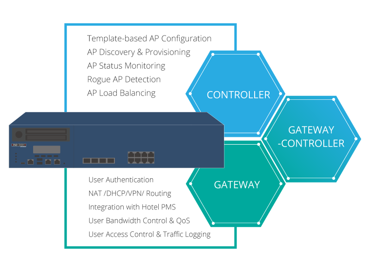 The Hybrid Gateway-Controller Advantage