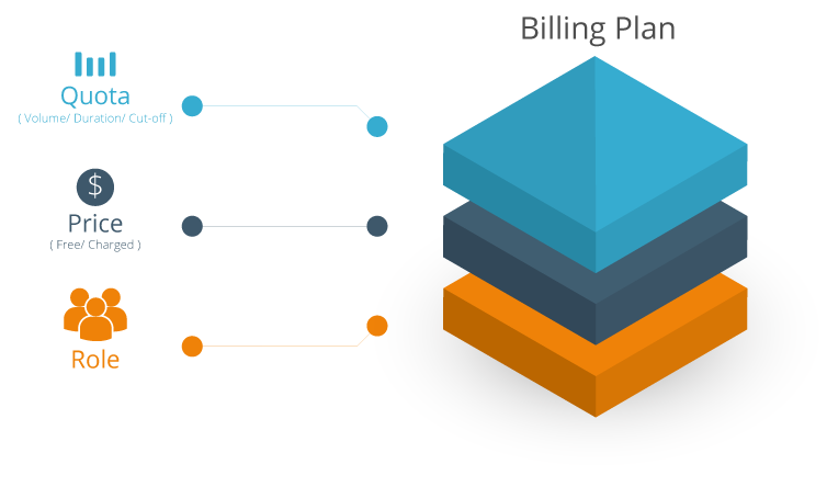 Integrated  Billing Plans & On-demand Accounts